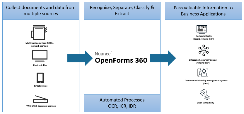 Open-form-360